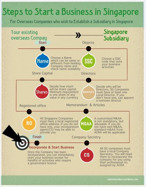 Singapore Subsidiary
