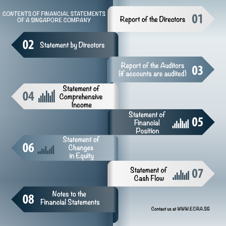 Contents of financial statements-01