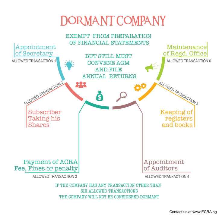 Dormant company exemptions-01
